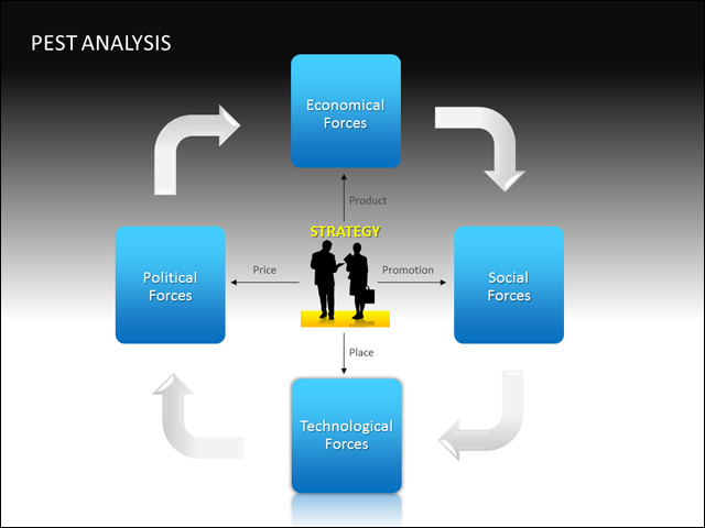 ups pest analysis